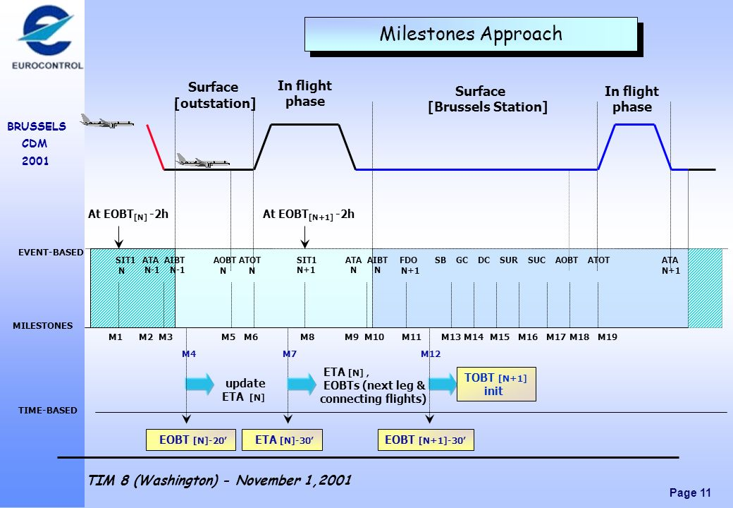 Milestones Approach Surface [outstation] In flight phase Surface